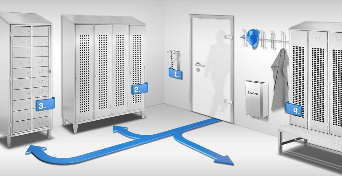 Sozialraumtechnik aus Edelstahl - im Sinne der Hygienerichtlinien