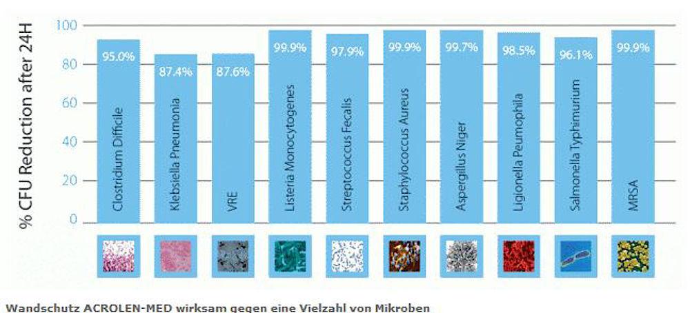 ACROLEN-MED-Wandschutz-Wirksam gegen eine Vielzahl von Mikroben